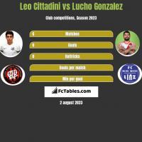 Leo Cittadini vs Lucho Gonzalez h2h player stats