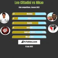 Leo Cittadini vs Nikao h2h player stats