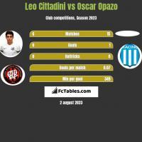 Leo Cittadini vs Oscar Opazo h2h player stats
