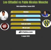 Leo Cittadini vs Pablo Nicolas Mouche h2h player stats