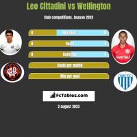Leo Cittadini vs Wellington h2h player stats
