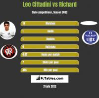 Leo Cittadini vs Richard h2h player stats