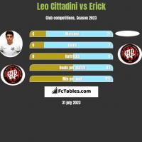 Leo Cittadini vs Erick h2h player stats