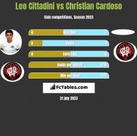 Leo Cittadini vs Christian Cardoso h2h player stats