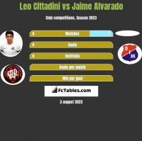 Leo Cittadini vs Jaime Alvarado h2h player stats