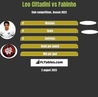 Leo Cittadini vs Fabinho h2h player stats