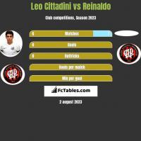 Leo Cittadini vs Reinaldo h2h player stats