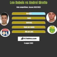 Leo Dubois vs Andrei Girotto h2h player stats