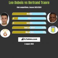 Leo Dubois vs Bertrand Traore h2h player stats