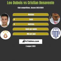 Leo Dubois vs Cristian Benavente h2h player stats