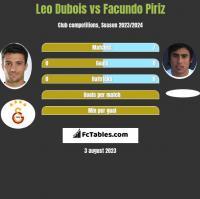 Leo Dubois vs Facundo Piriz h2h player stats