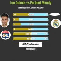 Leo Dubois vs Ferland Mendy h2h player stats