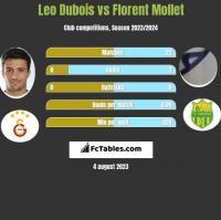 Leo Dubois vs Florent Mollet h2h player stats