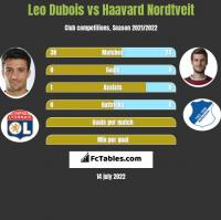 Leo Dubois vs Haavard Nordtveit h2h player stats
