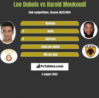 Leo Dubois vs Harold Moukoudi h2h player stats