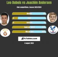 Leo Dubois vs Joachim Andersen h2h player stats