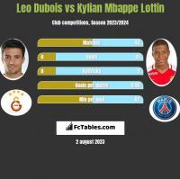 Leo Dubois vs Kylian Mbappe Lottin h2h player stats