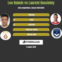 Leo Dubois vs Laurent Koscielny h2h player stats