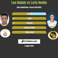 Leo Dubois vs Loris Benito h2h player stats