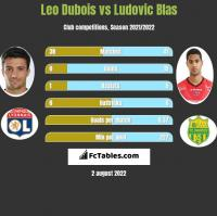 Leo Dubois vs Ludovic Blas h2h player stats
