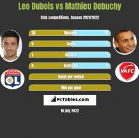 Leo Dubois vs Mathieu Debuchy h2h player stats