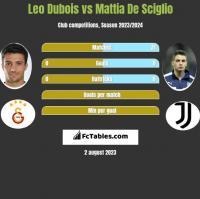 Leo Dubois vs Mattia De Sciglio h2h player stats