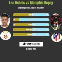 Leo Dubois vs Memphis Depay h2h player stats