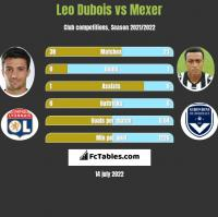 Leo Dubois vs Mexer h2h player stats