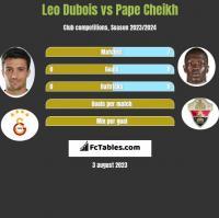 Leo Dubois vs Pape Cheikh h2h player stats