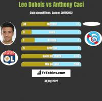 Leo Dubois vs Anthony Caci h2h player stats