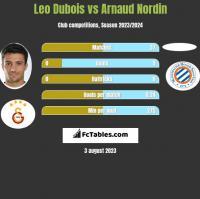 Leo Dubois vs Arnaud Nordin h2h player stats