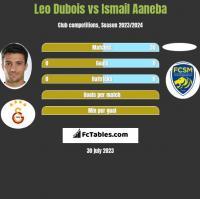 Leo Dubois vs Ismail Aaneba h2h player stats