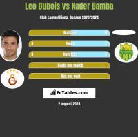 Leo Dubois vs Kader Bamba h2h player stats