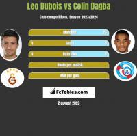 Leo Dubois vs Colin Dagba h2h player stats