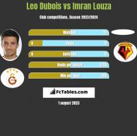 Leo Dubois vs Imran Louza h2h player stats