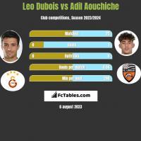 Leo Dubois vs Adil Aouchiche h2h player stats