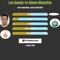 Leo Dubois vs Aimen Moueffek h2h player stats