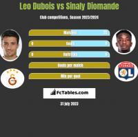 Leo Dubois vs Sinaly Diomande h2h player stats