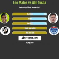 Leo Matos vs Alin Tosca h2h player stats