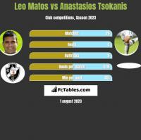 Leo Matos vs Anastasios Tsokanis h2h player stats