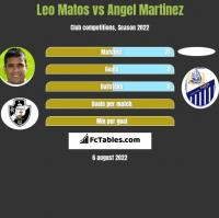 Leo Matos vs Angel Martinez h2h player stats