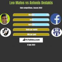 Leo Matos vs Antonis Dedakis h2h player stats