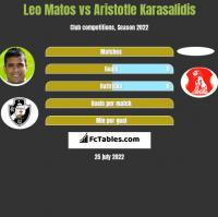 Leo Matos vs Aristotle Karasalidis h2h player stats