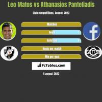 Leo Matos vs Athanasios Panteliadis h2h player stats