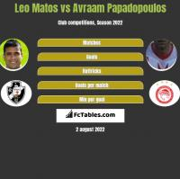 Leo Matos vs Avraam Papadopoulos h2h player stats