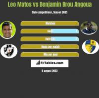 Leo Matos vs Benjamin Brou Angoua h2h player stats