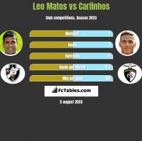 Leo Matos vs Carlinhos h2h player stats