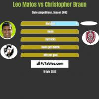 Leo Matos vs Christopher Braun h2h player stats