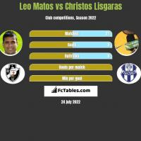 Leo Matos vs Christos Lisgaras h2h player stats