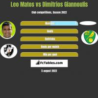 Leo Matos vs Dimitrios Giannoulis h2h player stats